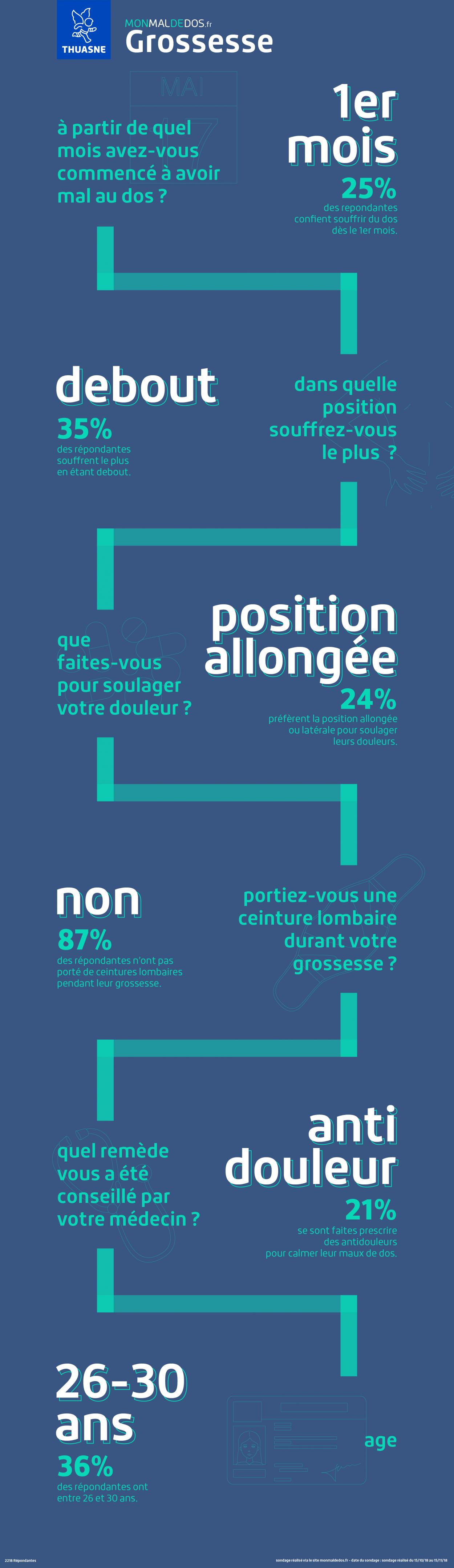 Infographie grossesse et mal de dos   monmaldedos.fr