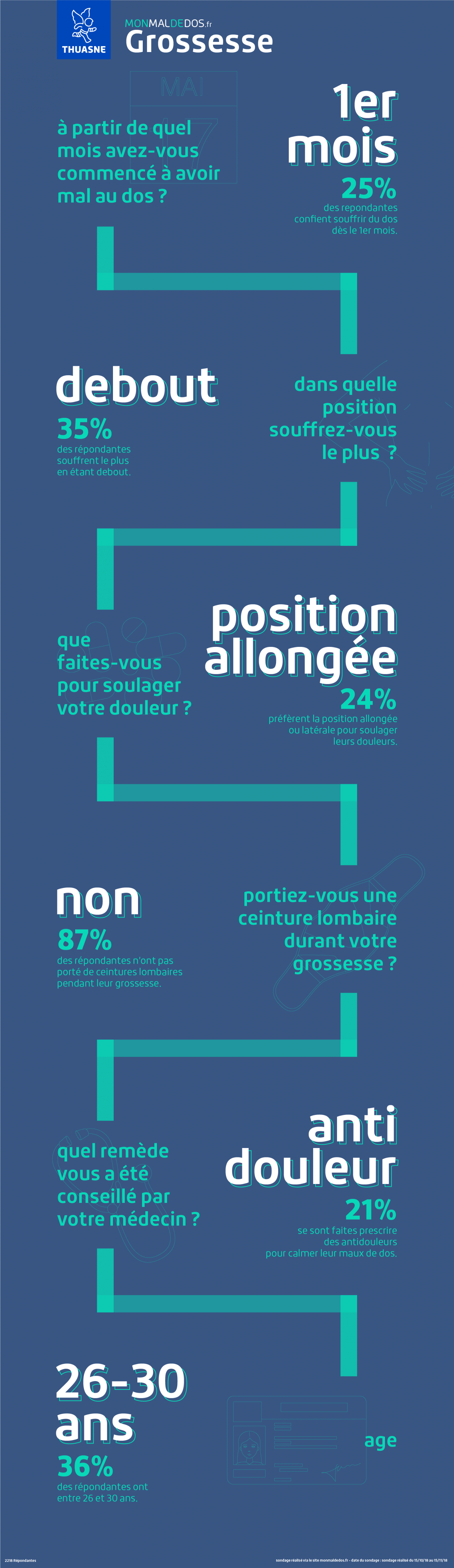 Infographie grossesse et mal de dos | monmaldedos.fr