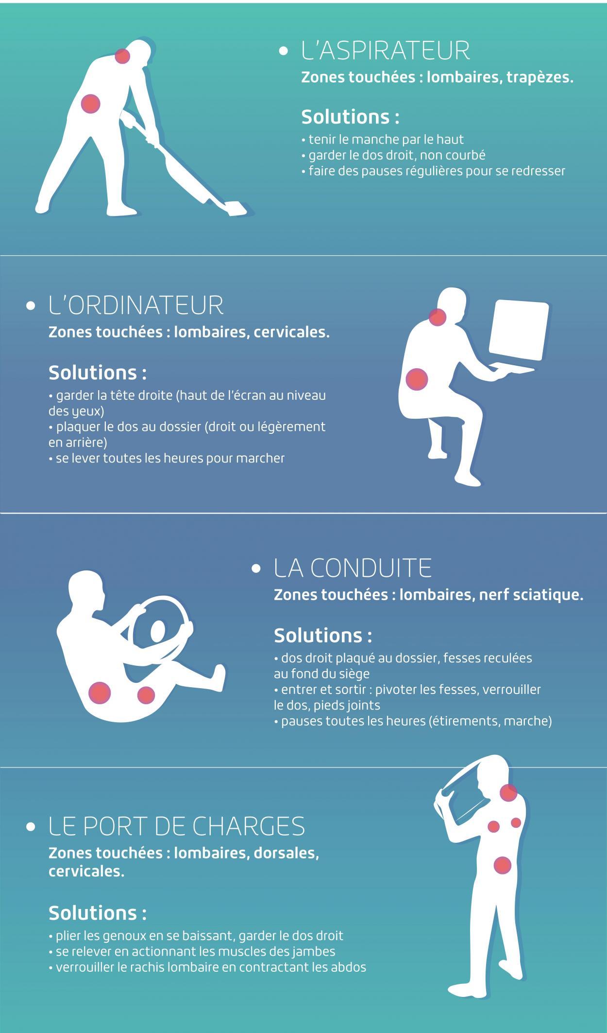 les bonnes postures pour limiter le mal de dos